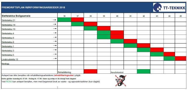 Fremdriftsplan bunnledninger 2018